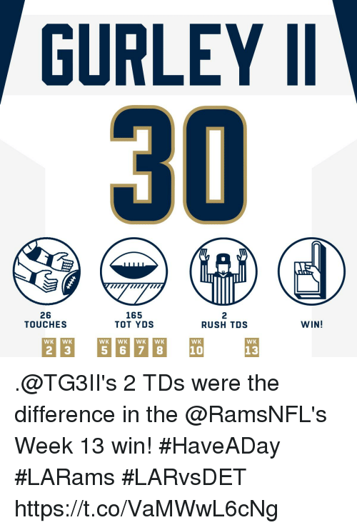 gurley: GURLEY I  26  TOUCHES  165  TOT YDS  2  RUSH TDS  WIN!  WK  WK  10  13 .@TG3II's 2 TDs were the difference in the @RamsNFL's Week 13 win! #HaveADay #LARams  #LARvsDET https://t.co/VaMWwL6cNg