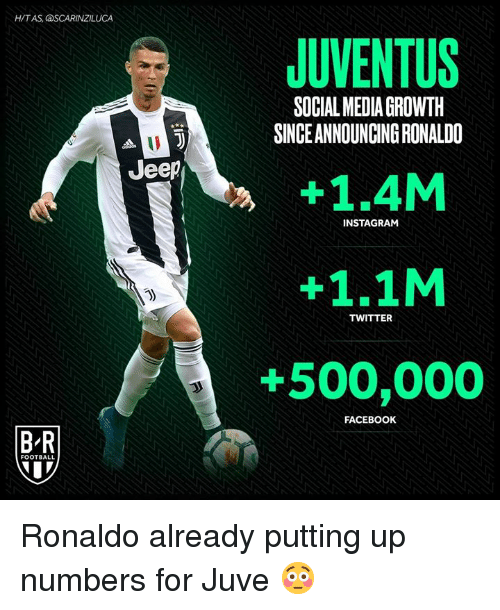 Facebook, Football, and Instagram: H/T AS, aSCARINZILUCA  JUVENTUS  +1.4M  +1.1M  +500,000  SOCIAL MEDIA GROWTH  SINCE ANNOUNCING RONALD  ueep  INSTAGRAM  j)  TWITTER  FACEBOOK  B-R  FOOTBALL  7  . Ronaldo already putting up numbers for Juve 😳