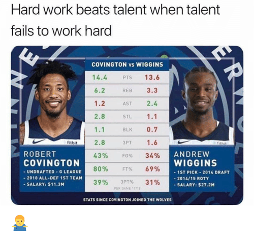 Nba, Robert Covington, and Work: Hard work beats talent when talent  tails to work hard  COVINGTON vs WIGGINS  14.4  6.2  1.2  2.8  1.1  2.8  43%  80%  39%  13.6  REB 3.3  AST 2.4  STL 1.1  BLK 0.7  3PT 1.6  PTS  fitbit  ANDREVW  WIGGINS  ROBERT  COVINGTON  UNDRAFTED-G LEAGUE  2018 ALL-DEF 1ST TEAM  SALARY: $11.3M  FG%  FT%  3PT%  34%  69%  31%  ST PICK-2014 DRAFT  - 2014/15 ROTY  -SALARY: $27.2M  PER GAME 17718  STATS SINCE COVINGTON JOINED THE WOLVES 🤷♂️