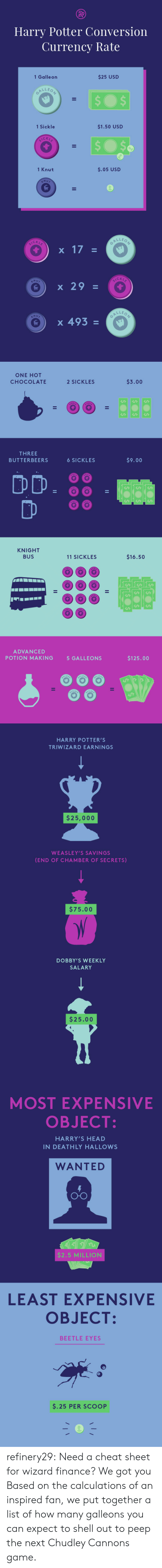 Finance, Harry Potter, and Head: Harry Potter Conversion  Currency Rate  1 Galle on  $25 USD  1 Sickle  $1.50 USD  CK  1 Knut  $.05 USD  C K L  CKL  x 29  LLE o  e ) x 493   ONE HOT  CHOCOLATE  2 SICKLES  $3.00  THREE  BUTTERBEERS  6 SICKLES  $9.00  DD·88  KNIGHT  BUS  11 SICKLES  $16.50  ADVANCED  POTION MAKING  5 GALLEONS  $125.00   HARRY POTTER'S  TRIWIZARD EARNINGS  $25,000  WEASLEY'S SAVINGS  (END OF CHAMBER OF SECRETS)  $75.00  DOBBY'S WEEKLY  SALARY  $25.00   MOST EXPENSIVE  OBJECT  HARRY'S HEAD  IN DEATHLY HALLOWS  WANTED  O-O  $2.5 MILLION  LEAST EXPENSIVE  OBJECT:  BEETLE EYES  $.25 PER SCOOP refinery29:  Need a cheat sheet for wizard finance? We got you Based on the calculations of an inspired fan, we put together a list of how many galleons you can expect to shell out to peep the next Chudley Cannons game.