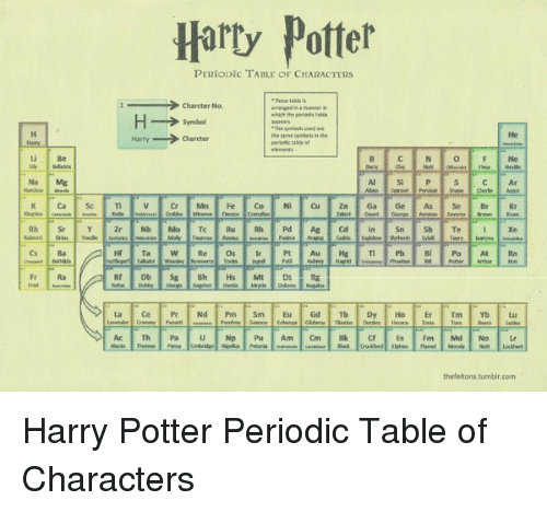 25 Best Memes About Periodic Table Of Periodic Table Of Memes