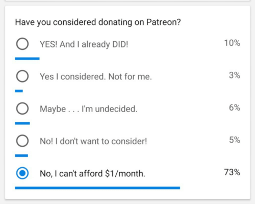 yesi: Have you considered donating on Patreon?  O YESI And I already DIDI  O Yes I considered. Not for me  10%  3%  Maybe... I'm undecided  6%  No! I don't want to consider!  5%  O No, I can't afford $1/month.  73%