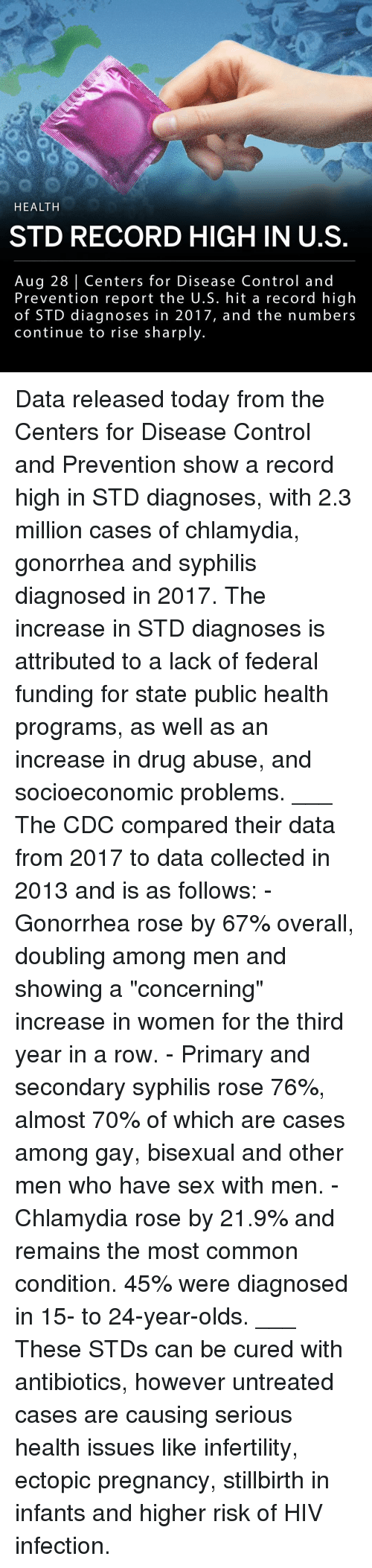 "Memes, Sex, and Control: HEALTH  STD RECORD HIGH IN U.S  Aug 28 Centers for Disease Control and  Prevention report the U.S. hit a record high  of STD diagnoses in 2017, and the numbers  continue to rise sharply. Data released today from the Centers for Disease Control and Prevention show a record high in STD diagnoses, with 2.3 million cases of chlamydia, gonorrhea and syphilis diagnosed in 2017. The increase in STD diagnoses is attributed to a lack of federal funding for state public health programs, as well as an increase in drug abuse, and socioeconomic problems. ___ The CDC compared their data from 2017 to data collected in 2013 and is as follows: - Gonorrhea rose by 67% overall, doubling among men and showing a ""concerning"" increase in women for the third year in a row. - Primary and secondary syphilis rose 76%, almost 70% of which are cases among gay, bisexual and other men who have sex with men. - Chlamydia rose by 21.9% and remains the most common condition. 45% were diagnosed in 15- to 24-year-olds. ___ These STDs can be cured with antibiotics, however untreated cases are causing serious health issues like infertility, ectopic pregnancy, stillbirth in infants and higher risk of HIV infection."