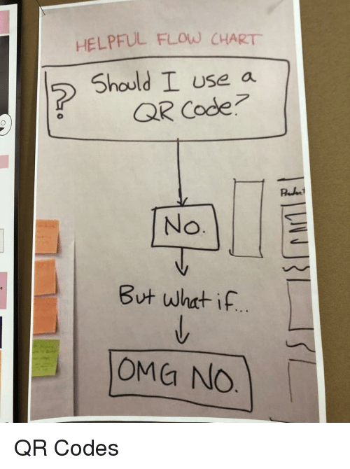 Qr Code, Code, and What: HELPFUL FLOW CHART  Should I use a  QR Code  But what if  OMa No QR Codes