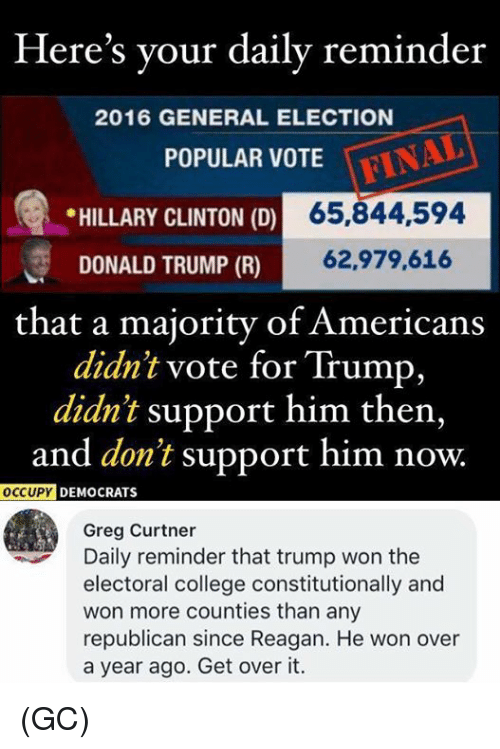 electoral college: Here's your daily reminder  2016 GENERAL ELECTION  POPULAR VOTE  * HILLARY CLINTON (D)  65,844,594  DONALD TRUMP (R)  62,979,616  that a majority of Americans  didn't vote for Trump,  didn't support him then,  and don't support him now.  OCCUPY  DEMOCRATS  Greg Curtner  Daily reminder that trump won the  electoral college constitutionally and  won more counties than any  republican since Reagan. He won over  a year ago. Get over it. (GC)