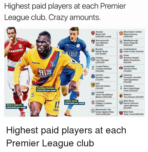 Wayned: Highest paid players at each Premier  League club. Crazy amounts  Manchester United  Mesut Ozil  Wayne Rooney  E140,000 a week  R00000  Middlesbrough  Bournemouth  Alvaro Negredo  Jack Wilshere  E80,000  E100,000  RAMSDENS  Burnley  Robbie Brady  Fraser Forster £90,ooo  ING  £30-35,000  WE  xherdan shaqiril  Chelsea  Marko Arnautovic  macron  E65.000  E220,000  Crystal Palace  Jermain Defoe  £120,000  E70,000  S ON  Fernando Llorente/  Romelu Lukaku  E75,000  Gylfi Sigurdsson  E70.000  Abel Hernandez  Tottenham  Christian Benteke  Harry Kane/Hugo  E35,000  E120,000 per week  Lloris £120,000  Leicester  Troy Deeney E50.000  Mahrez E100,000  Liverpoo  West Brom  Jamie Vardy  Darren Fletcher  Philippe Coutinho  £100,000 per week  Alvaro Negredo  James Morrison  E150.000  £100,000 per week  E65.000  macr  West Ham  Touré E240,000  Andy Carroll E80,000 Highest paid players at each Premier League club