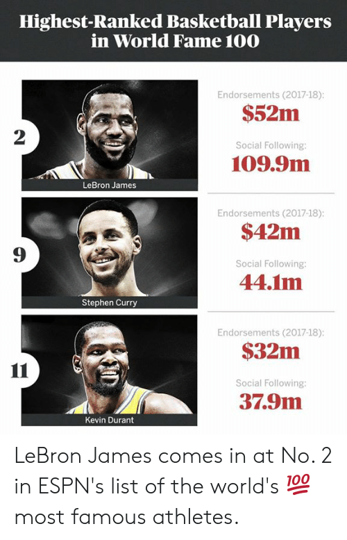 Stephen Curry: Highest-Ranked Basketball Players  in World Fame 100  Endorsements (2017-18)  $52m  2  Social Following  109.9m  LeBron James  Endorsements (2017-18)  $42m  Social Following:  44.1m  9  Stephen Curry  Endorsements (2017-18)  $32m  Social Following:  37.9m  Kevin Durant LeBron James comes in at No. 2 in ESPN's list of the world's 💯 most famous athletes.