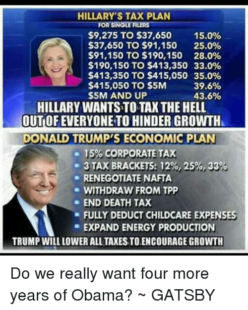 tax bracket: HILLARY'S TAX PLAN  FORSINGLEFILERS  $9,275 TO $37,650  15.0%  $37,650 TO $91,150 25.0%  $91,150 TO $190,150 28.0%  $190,150 TO $413,350 33.0%  $413,350 TO $415,050 35.0%  $415,050 TO $5M  39.6%  $5M AND UP  43.6%  HILLARY WANTSTOTAX THE HELL  OUTOFEVERYONE TO HINDER GROWTH  DONALD TRUMP'S ECONOMIC PLAN  15%, CORPORATE TAX  3 TAX BRACKETS: 12%, 25%, 33  RENEGOTIATE NAFTA  WITHDRAW FROM TPP  END DEATH TAX  a FULLY DEDUCT CHILDCARE EXPENSES  EXPAND ENERGY PRODUCTION  TRUMP WILL LOWER ALL TAXESTOENCOURAGE GROWTH Do we really want four more years of Obama? ~ GATSBY
