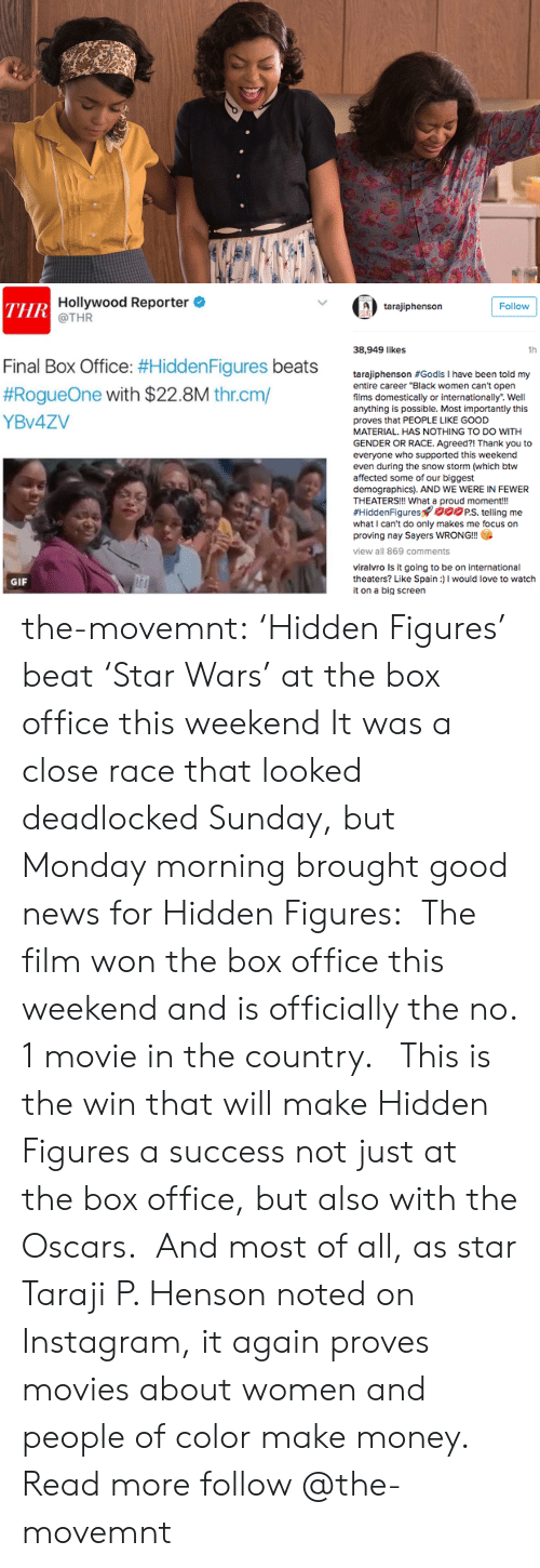 """snow storm: Hollywood Reporter  @THR  ТHR  Follow  tarajiphenson  38,949 likes  1h  Final Box Office: #Hidden Figures beats  #RogueOne with $22.8M thr.cm/  tarajiphenson #Godls I have been told my  entire career """"Black women can't open  films domestically or internationally. Well  anything is possible. Most importantly this  YBV4ZV  proves that PEOPLE LIKE GOOD  MATERIAL. HAS NOTHING TO DO WITH  GENDER OR RACE. Agreed?! Thank you to  everyone who supported this weekend  even during the snow storm (which btw  affected some of our biggest  demographics). AND WE WERE IN FEWER  THEATERS!!! What a proud moment!!  #HiddenFigures oPS. telling me  what I can't do only makes me focus on  proving nay Sayers WRONG!!  view all 869 comments  viralvro Is it going to be on international  theaters? Like Spain)I would love to watch  it on a big screen  GIF the-movemnt: 'Hidden Figures' beat 'Star Wars' at the box office this weekend It was a close race that looked deadlocked Sunday, but Monday morning brought good news for Hidden Figures: The film won the box office this weekend and is officially the no. 1 movie in the country.  This is the win that will make Hidden Figures a success not just at the box office, but also with the Oscars. And most of all, as star Taraji P. Henson noted on Instagram, it again proves movies about women and people of color make money. Read more follow @the-movemnt"""