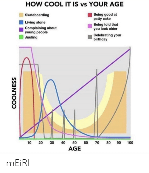 Young: HOW COOL IT IS vs YOUR AGE  Being good at  patty cake  Skateboarding  Living alone  Being told that  you look older  Complaining about  young people  Juuling  Celebrating your  birthday  90  40  100  10  30  60  70  80  50  AGE  COOLNESS  20 mEiRl