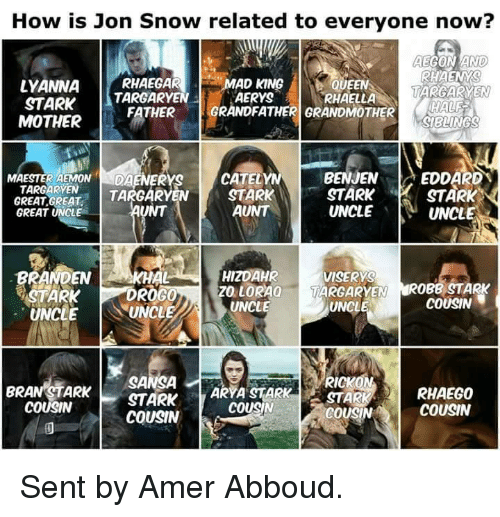 Motheres: How is Jon Snow related to everyone now?  AEGON AND)  RHAENYS  LYANNA  RHAEGAR  AD KING  QUEEN  MARGARYEN  YRHAELLA  TARGARYEN  STARK  GRANDFATHER GRANDMOTHER  FATHER  MOTHER  BENJEN  A EDDARD  CATELYN  MAESTERAEMON  DA  TARGARYEN  STARK  STARK  STARK  TA  GREAT GREAT  AUNT  UNCLE  UNCL  GREAT UNCLE  BRANDEN  HIZDAHR  AKHAL  VISERYS  ROGO  ZO LORAa  TARGARYEN  OBB STARK  STARK  COUSIN  UNCLE  UNCLE  UNCL  RICKON  SANSA  ARYA STARK  BRAN STARK  RHAEG0  STARK  COUSIN  COUSIN  COUSIN  COUSIN Sent by Amer Abboud.