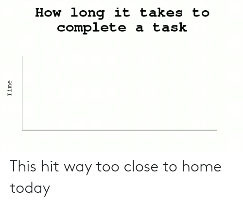 too close: How long it takes to  complete  a task  Time This hit way too close to home today