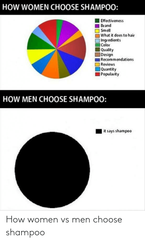 men: How women vs men choose shampoo
