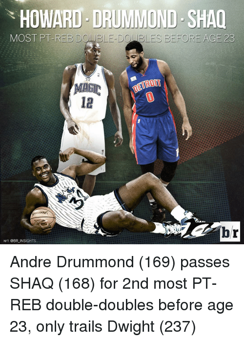 Drummond: HOWARD DRUMMOND SHAQ  MOST PT-REE DO ELE DO ES BEFORE AGE 23  DING  AL  HT @BR INSIGHTS Andre Drummond (169) passes SHAQ (168) for 2nd most PT-REB double-doubles before age 23, only trails Dwight (237)