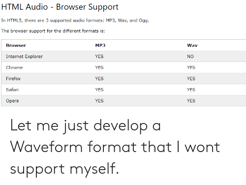 yes yes yes: HTML Audio - Browser Support  In HTML5, there are 3 supported audio formats: MP3, Wav, and Ogg  The browser support for the different formats is:  MP3  YES  YES  YES  YES  YES  Browser  Internet Explorer  Chrome  Firefox  Safari  Opera  Wav  NO  YES  YES  YES  YES Let me just develop a Waveform format that I wont support myself.