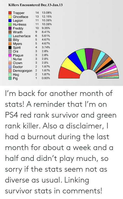 linking: I'm back for another month of stats! A reminder that I'm on PS4 red rank survivor and green rank killer. Also a disclaimer, I had a burnout during the last month for about a week and a half and didn't play much, so sorry if the stats seem not as diverse as usual. Linking survivor stats in comments!
