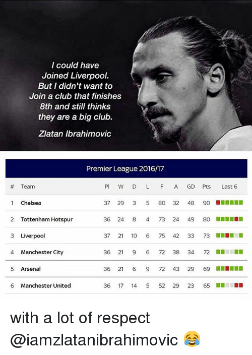 Arsenal, Chelsea, and Club: I could have  Joined Liverpool  But I didn't want to  Join a club that finishes  8th and still thinks  they are a big club.  Zlatan Ibrahimovic  Premier League 2016/17  Team  PI D L F A GD  Pts  Last 6  1 Chelsea  37 29 80 32 48  90  2 Tottenham Hotspur  36 24 8 4 73 24  49  80  37  21  10  6 75  42  33  73  3 Liverpool  36 21  9 6 72 38 34  72  4 Manchester City  5 Arsenal  36  21  6 9 72 43 29  69  6 Manchester United  36  17  14  5 52  29  23  65 with a lot of respect @iamzlatanibrahimovic 😂