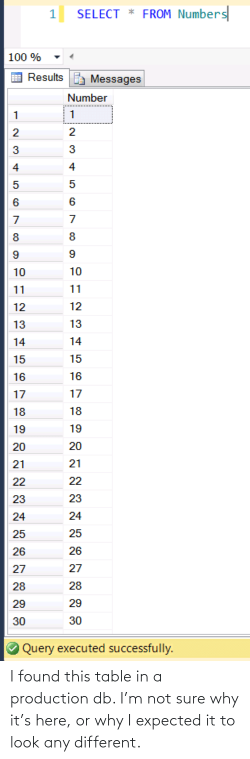 Here: I found this table in a production db. I'm not sure why it's here, or why I expected it to look any different.