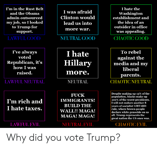 Vote Trump: I hate the  I'm in the Rust Belt  I was afraid  Clinton would  Washington  establishment and  and the Obama  admin outsourced  my job, so I looked  to Trump for  support.  the idea of an  lead us into  outsider in office  more war.  was appealing.  CHAOTIC GOOD  LAWFUL GOOD.  NEUTRAL GOOD  I hate  Hillary  I've always  voted  To rebel  against the  media and my  Republican, it's  how I was  liberal  more.  raised.  parents.  CHAOTIC NEUTRAL  NEUTRAL  LAWFUL NEUTRAL  Despite making up 13% of the  population, blacks make up  100% of the worst presidents.  I will not endure another 8  years of socialist LIBTARD  rule, where brown people  declare white genocide on us  | all. Trump represents the  great nation the US once was.  FUCK  IMMIGRANTS!  I'm rich and  BUILD THE  I hate taxes.  WALL!! MAGA!  MAGA! MAGA!  LAWFUL EVIL  NEUTRAL EVIL  СНAOTIC EVIL Why did you vote Trump?
