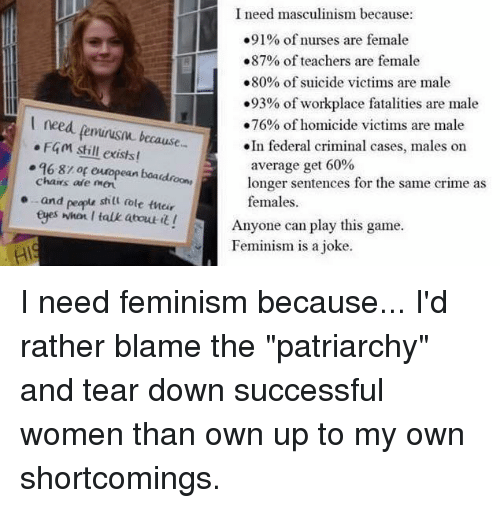 """Femination: I need masculinism because:  .91% of nurses are female  .87% of teachers are female  .80% of suicide victims are male  .93% of workplace fatalities are male  I need feminism because-  .76% of homicide victims are male  In federal criminal cases, males on  F401 still exists!  q6.8r or european longer sentences for the same crime as  chairs are boaudnoons average get 60%  o..and peapu stilt oole tucir  females.  eges when I talk about it!  Anyone can play this game.  Feminism is a joke I need feminism because... I'd rather blame the """"patriarchy"""" and tear down successful women than own up to my own shortcomings."""