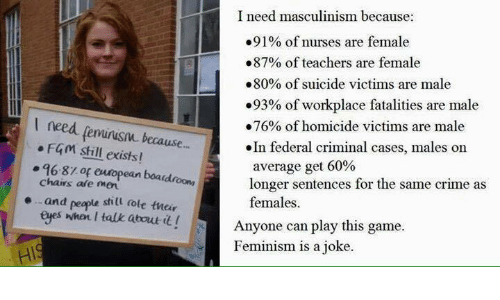 Femination: I need masculinism because:  .91% of nurses are female  .87% of teachers are female  80% of suicide victims are male  .93% of workplace fatalities are male  I need lemnusm because  F4m still exists!  .76% of homicide victims are male  .In federal criminal cases, males on  pean boardro average get 60%  the same crime as  longer sentences for 96-8zop chains are men  e and  peop  still role their  females.  eyes when talk about t! Anyone can play this game  Feminism is a joke.