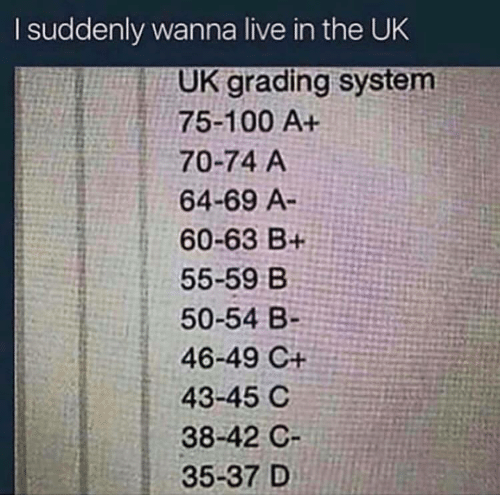 suddenly: I suddenly wanna live in the UK  UK grading system  75-100 A+  70-74 A  64-69 A-  60-63 B+  55-59 B  50-54 B-  46-49 C+  43-45 C  38-42 C  35-37 D