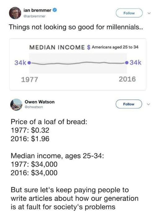 Millennials, Good, and How: ian bremmer  @ianbremmer  Follow  Things not looking so good for millennials.  MEDIAN INCOME $Americans aged 25 to 34  34k34k  1977  2016  Owen Watson  @ohwatson  Follow  Price of a loaf of bread:  1977: $0.32  2016: $1.96  Median income, ages 25-34:  1977: $34,000  2016: $34,000  But sure let's keep paying people to  write articles about how our generation  is at fault for society's problems