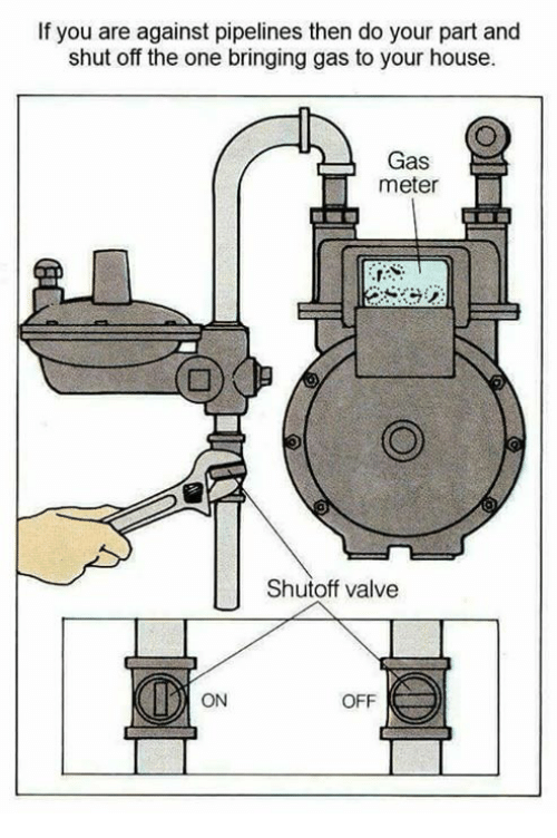 On Off: If you are against pipelines then do your part and  shut off the one bringing gas to your house.  Gas  meter  Shutoff valve  ON  OFF