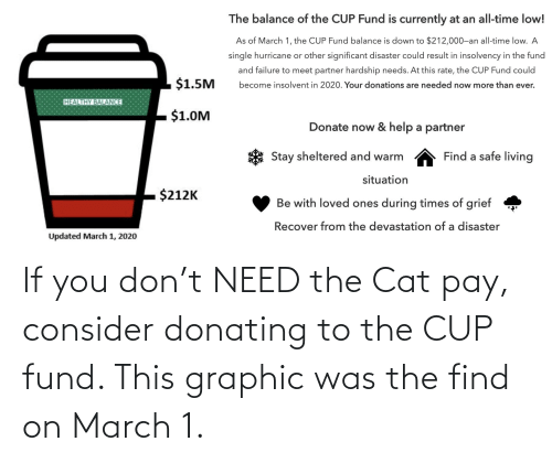 Fund: If you don't NEED the Cat pay, consider donating to the CUP fund. This graphic was the find on March 1.