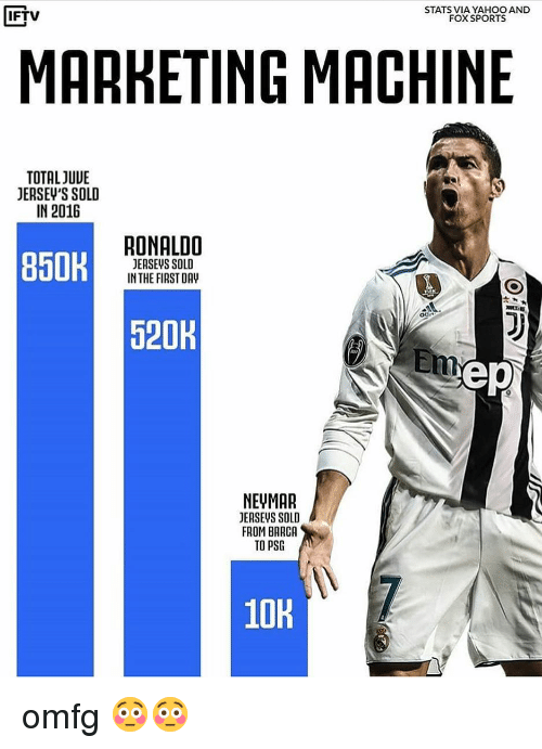 Soccer, Ronaldo, and Yahoo: IFTV  STATS VIA YAHOO AND  FOXSPORTS  MARKETING MACHINIE  TOTAL JUUE  JERSEV'S SOLD  IN 2016  850R  RONALDO  JERSEVS SOLD  IN THE FIRST DAV  520  ep  NEUMAR  JEASEVS SOLD  FROM BARCA  TO PSG  10H omfg 😳😳