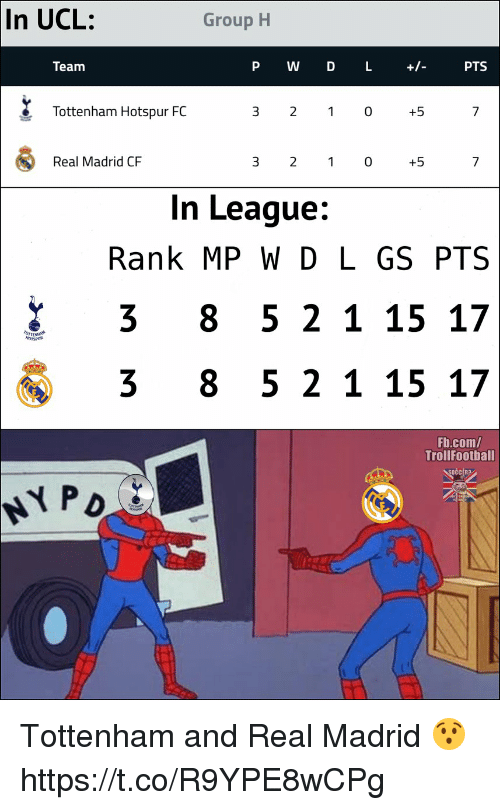 Memes, Real Madrid, and fb.com: In  UCL:  Group H  Team  P W D L +- PTS  Tottenham Hotspur FC  3 2 0+!5  Real Madrid CF  3 2 1 0+!5  In League:  Rank MP W D L GS PTS  3 8 5 2 115 17  3 8 5 2 1 15 17  Fb.com/  TrollFootball  OCCERa Tottenham and Real Madrid 😯 https://t.co/R9YPE8wCPg