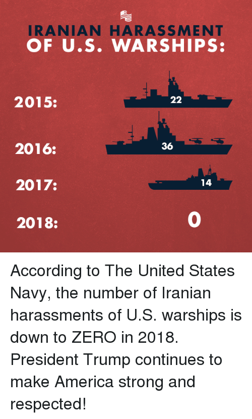 America, Zero, and Navy: IRANIAN HARASSMENT  OF U.S. WARSHIPS:  2015:  36  2016:  2017:  2018:  14  0 According to The United States Navy, the number of Iranian harassments of U.S. warships is down to ZERO in 2018. President Trump continues to make America strong and respected!