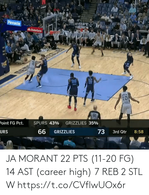 ast: JA MORANT  22 PTS (11-20 FG) 14 AST (career high) 7 REB  2 STL W    https://t.co/CVflwUOx6r