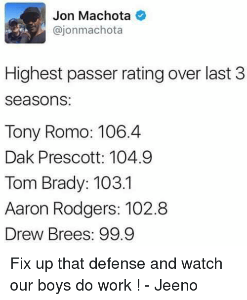 Aaron Rodgers, Memes, and Tom Brady: Jon Machota  ajonmachota  Highest passer rating over last 3  Seasons:  Tony Romo: 106.4  Dak Prescott: 104.9  Tom Brady: 103.1  Aaron Rodgers: 102.8  Drew Brees: 99.9 Fix up that defense and watch our boys do work !  - Jeeno