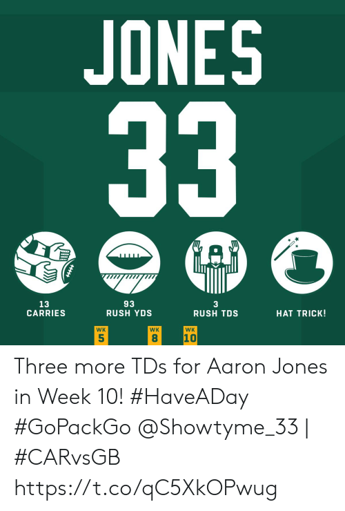Rush: JONES  33  A  93  RUSH YDS  13  CARRIES  3  RUSH TDS  HAT TRICK!  WK  WK  WK  10  5  8 Three more TDs for Aaron Jones in Week 10! #HaveADay #GoPackGo  @Showtyme_33 | #CARvsGB https://t.co/qC5XkOPwug