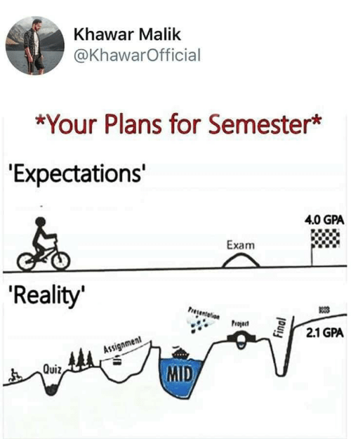 """Mid: Khawar Malik  @KhawarOfficial  *Your Plans for Semester*  """"Expectations'  4.0 GPA  Exam  'Reality  Presentelion  Project  2.1 GPA  Assignment  MID  Quiz,  Final"""