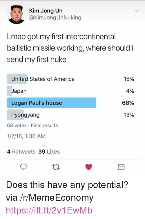 """America, Kim Jong-Un, and Lmao: Kim Jong Un  @KimJongUnNuking  Lmao got my first intercontinental  ballistic missile working, where should i  send my first nuke  United States of America  Japan  Logan Paul's house  Pyongyang  15%  4%  68%  13%  68 votes Final results  1/7/18, 1:36 AM  4 Retweets 39 Likes <p>Does this have any potential? via /r/MemeEconomy <a href=""""https://ift.tt/2v1EwMb"""">https://ift.tt/2v1EwMb</a></p>"""