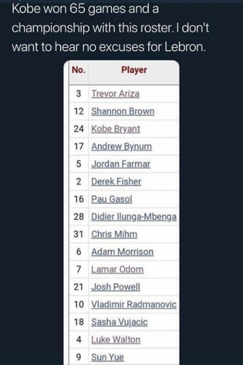 Kobe Bryant, Games, and Kobe: Kobe won 65 games and a  championship with this roster. I don't  want to hear no excuses for Lebron.  No.  Player  24 Kobe Bryant  17 Andrew Bynum  16 Pau Gasol  28 Didier llunga-Mbenga  18 Sasha Vujacic  9 Sun Yue