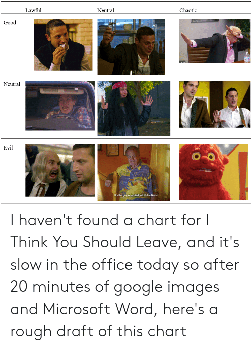 Google, Microsoft, and The Office: Lawful  Neutral  Chaotic  Good  630.  Neutral  Evil  It's the guy who tried to kill Jim Davis! I haven't found a chart for I Think You Should Leave, and it's slow in the office today so after 20 minutes of google images and Microsoft Word, here's a rough draft of this chart