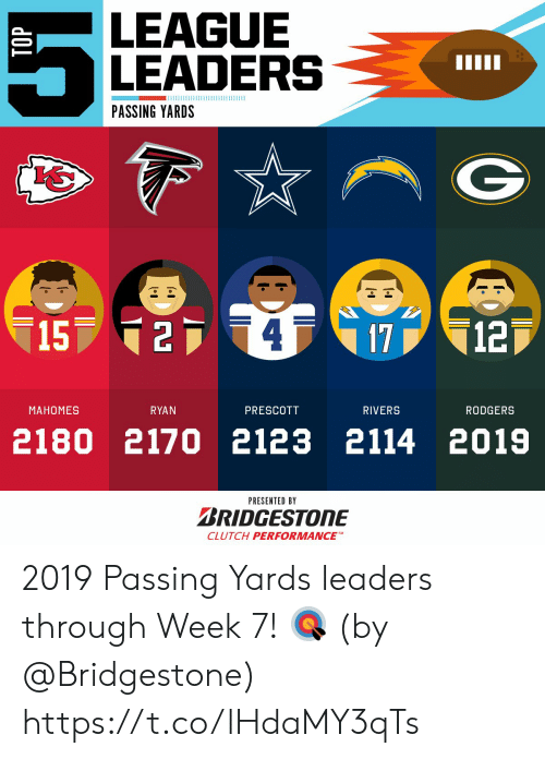 Memes, 🤖, and League: LEAGUE  LEADERS  PASSING YARDS  15 24  12  17  МАНОМES  RYAN  PRESCOTT  RIVERS  RODGERS  2180 2170 2123 2114 2019  PRESENTED BY  BRIDGESTONE  CLUTCH PERFORMANCE 2019 Passing Yards leaders through Week 7! 🎯  (by @Bridgestone) https://t.co/lHdaMY3qTs