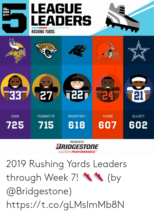 Memes, 🤖, and League: LEAGUE  LEADERS  RUSHING YARDS  227 24 21  33  27  CHUBB  COOK  FOURNETTE  MCCAFFREY  ELLIOTT  607  602  725  715  618  PRESENTED BY  BRIDGESTONE  CLUTCH PERFORMANCE 2019 Rushing Yards Leaders through Week 7! 👟👟  (by @Bridgestone) https://t.co/gLMslmMb8N