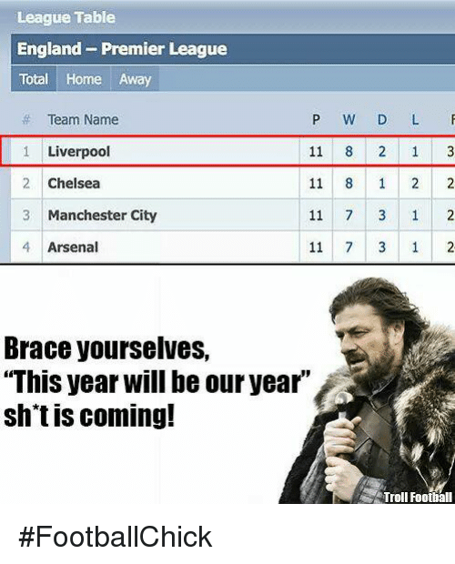 """Arsenal, Chelsea, and England: League Table  England Premier League  Total Home Away  Team Name  P W D L F  Liverpool  11  Chelsea 11 8 1 2 2  2 11 7 3 1 2  3 Manchester City  4 Arsenal 3 1 2  Brace yourselves,  """"This year will be our year  shtis coming!  Troll Football #FootballChick"""