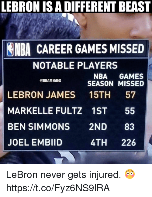 LeBron James, Nba, and Games: LEBRON IS A DIFFERENT BEAST  NBA CAREER GAMES MISSED  NOTABLE PLAYERS  NBA GAMES  SEASON MISSED  ONBAMEMES  LEBRON JAMES 15TH 57  MARKELLE FULTZ 1ST 55  BEN SIMMONS 2ND 83  JOEL EMBIID  4TH 226 LeBron never gets injured. 😳 https://t.co/Fyz6NS9lRA