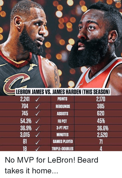 Beard, James Harden, and LeBron James: LEBRON JAMES VS. JAMES HARDEN (THIS SEASON)  2170  385  620  45%  36.6%  2,520  2,241  745  54.3%  36.9%  3,015  81GAMES PLAYED  18 VTRIPLE-DOUBLES  POINTS  704REBOUNDS  ASSISTS  FG PCT  3-PT PCT  MINUTES No MVP for LeBron! Beard takes it home...