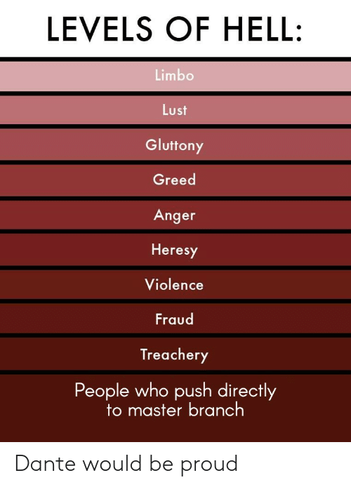 Levels: LEVELS OF HELL:  Limbo  Lust  Gluttony  Greed  Anger  Heresy  Violence  Fraud  Treachery  People who push directly  to master bra nch Dante would be proud