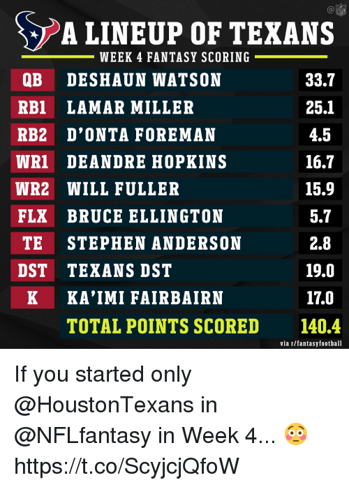 Memes, Stephen, and Texans: LINEUP OF TEXANS  WEEK 4 FANTASY SCORING  QB DESHAUN WATSON  RB1 LAMAR MILLER  RB2 D'ONTA FOREMAN  WRI DEANDRE HOPKINS  WR2 WILL FULLER  FLX BRUCE ELLINGTON  TE STEPHEN ANDERSON  DST TEXANS DST  33.7  25.1  4.5  16.7  15.9  5.7  2.8  19.0  17.0  140.4  K KA'IMI FAIRBAIRN  TOTAL POINTS SCORED  via r/fantasyfootball If you started only @HoustonTexans in @NFLfantasy in Week 4... 😳 https://t.co/ScyjcjQfoW
