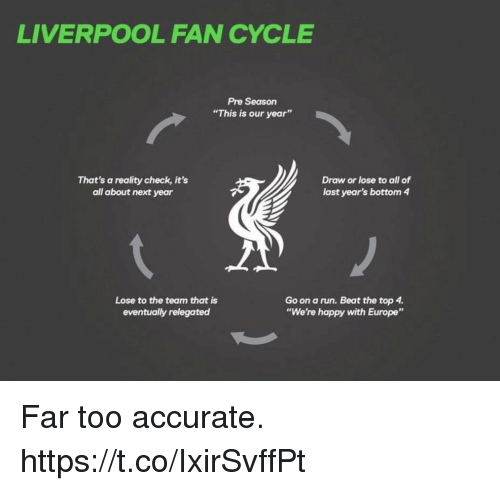 "reality check: LIVERPOOL FAN CYCLE  Pre Season  ""This is our year""  That's a reality check, it's  all about next year  Draw or lose to all of  last year's bottom 4  Lose to the team that is  eventually relegated  Go on a run. Beat the top 4  ""We're happy with Europe"" Far too accurate. https://t.co/IxirSvffPt"