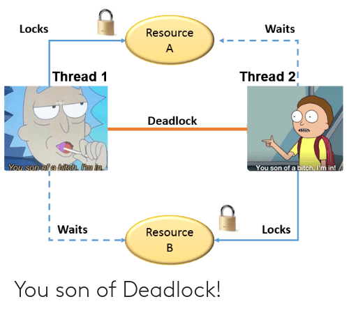 Bitch: Locks  Waits  Resource  Thread 1  Thread 21  Deadlock  You son of a biteh. Itm in  You son of a bitch. I'm in!  I Waits  Locks  Resource You son of Deadlock!