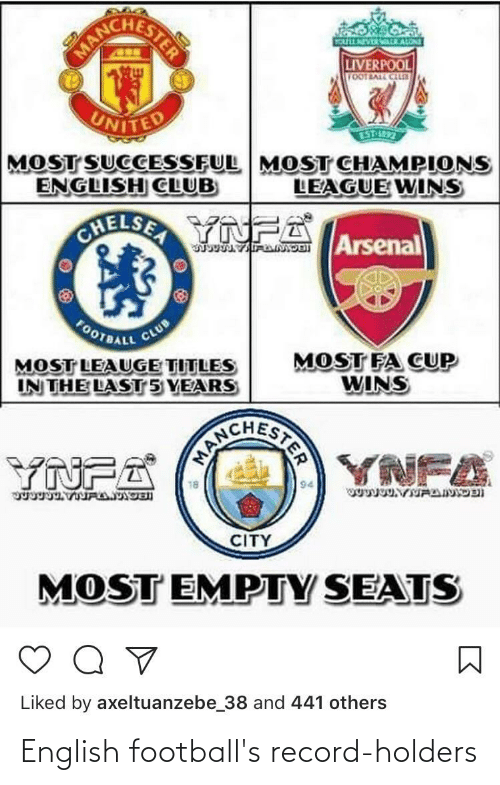 Arsenal, Chelsea, and Club: MA  TOULLNEVERALRALONE  LIVERPOOL  VOOTBALL CN  UNITED  MOST SUCCESSFUL MOST CHAMPIONS  ENGLISH CLUB  ESTP-4R97  LEAGUE WINS  CHELSEA YNFA  Arsenal  FOOTBALL  CLUB  MOST LEAUGE TITLES  IN THE LAST 5 YEARS  MOST FA CUP  WINS  YNFA  CITY  MOST EMPTY SEATS  Liked by axeltuanzebe_38 and 441 others  STER English football's record-holders