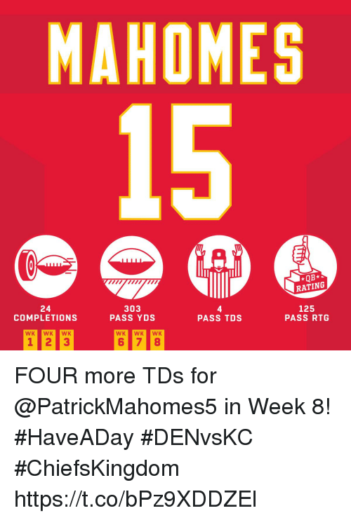 Memes, 🤖, and Tds: MAHOMES  *QB*  RATING  24  COMPLETIONS  303  PASS YDS  4  PASS TDS  125  PASS RTG  WK WK WK FOUR more TDs for @PatrickMahomes5 in Week 8! #HaveADay #DENvsKC  #ChiefsKingdom https://t.co/bPz9XDDZEl